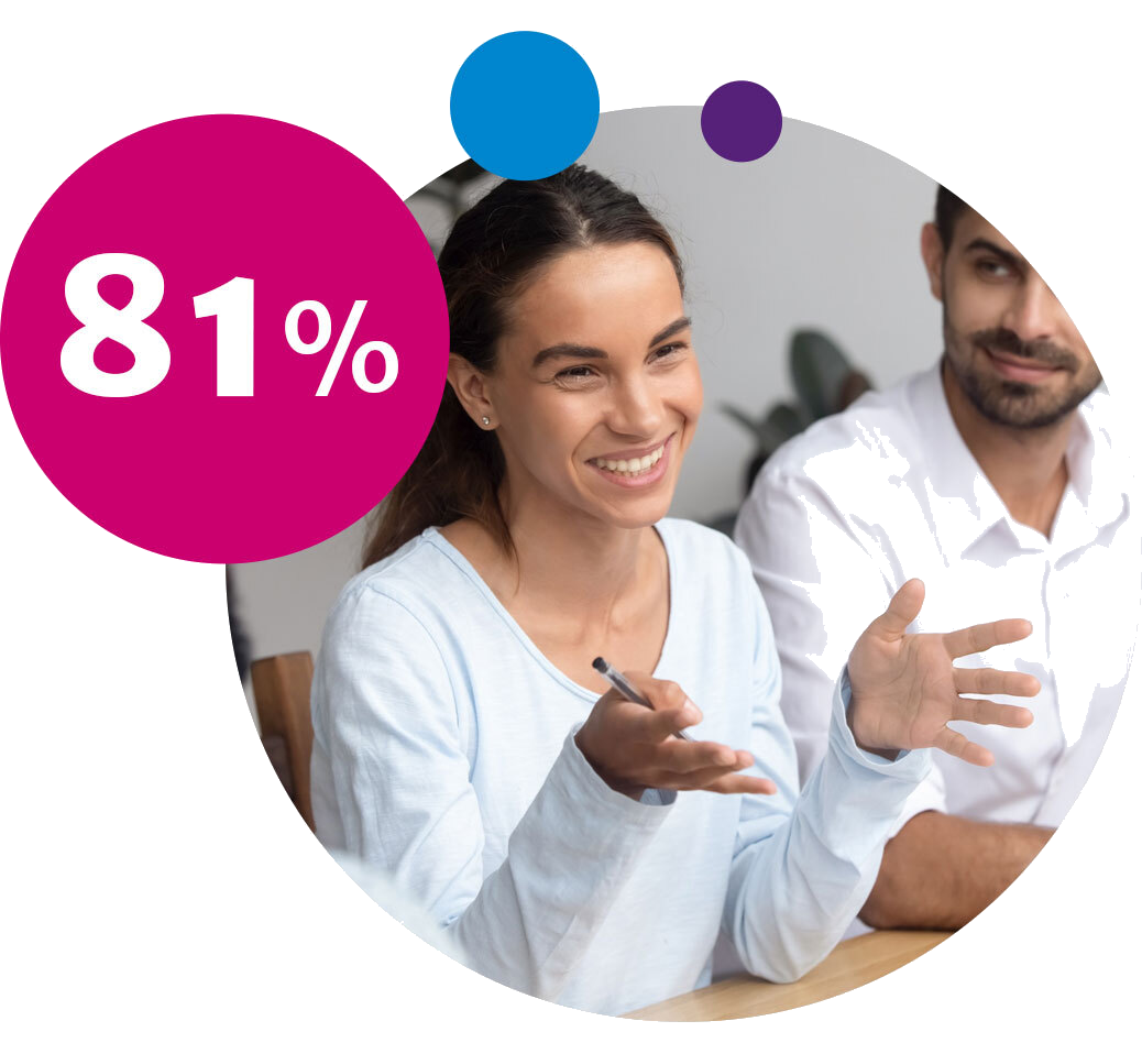 81% say they are stronger communicators