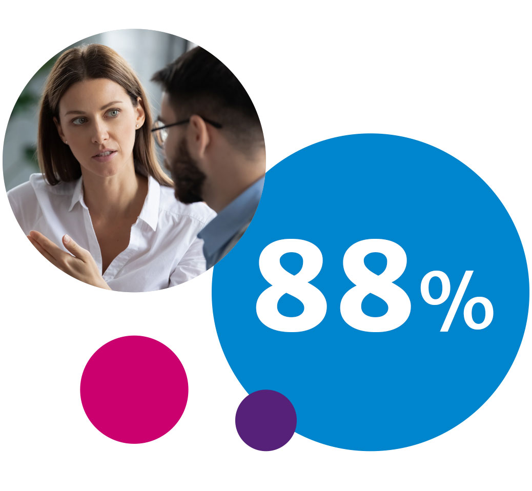 88% are less afraid of criticism, conduct more skilful